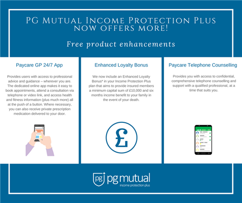 PG Mutual has launched three new enhancements as part of their Income Protection Plus plan with a focus on health & wellbeing